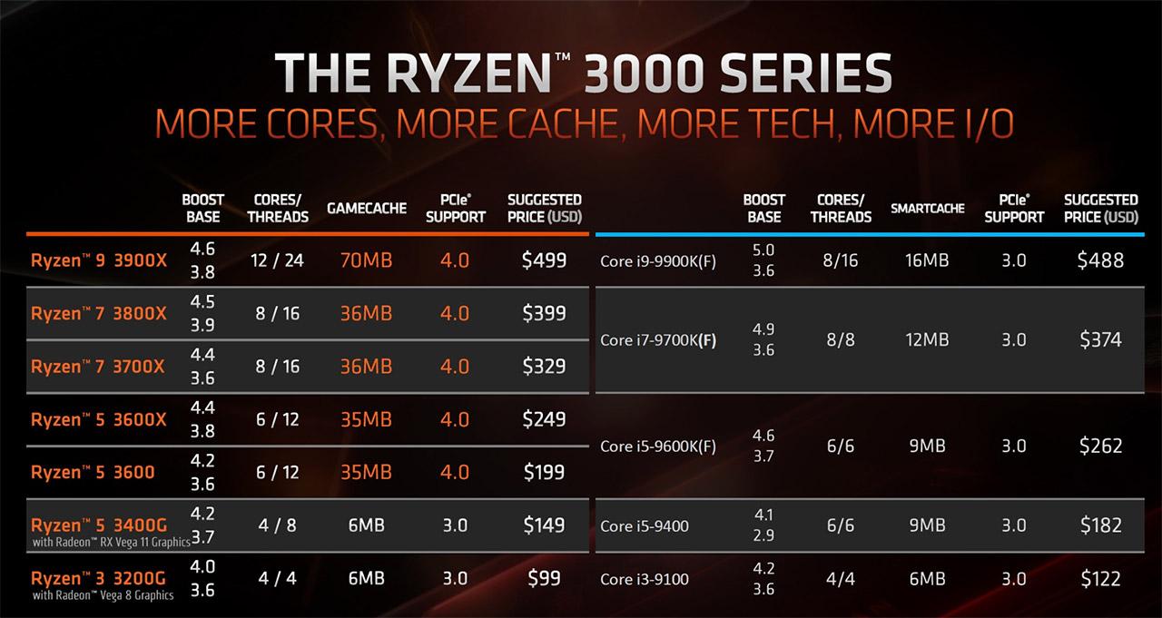 AMD Ryzen 3000 serije