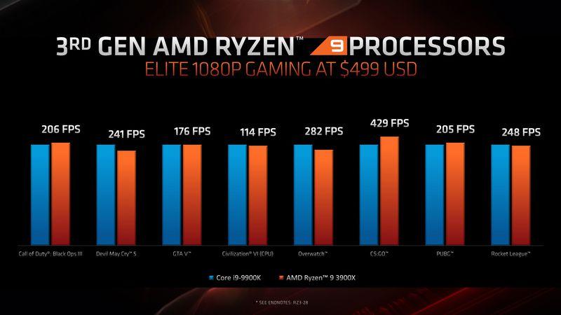 Core i9-9900k vs AMD Ryzen 9 3900X benčmark u igrama