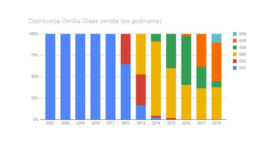 Godišnja distribucija Gorilla Glass verzija od GG1 do GG6