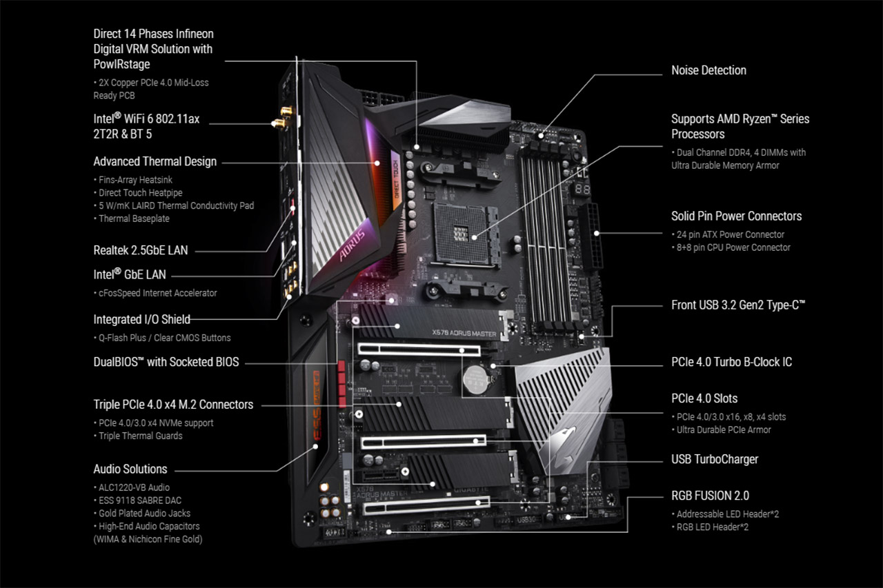 Gygabyte X570 Aorus Master matična ploča za AMD Ryzen 3000 seriju procesora