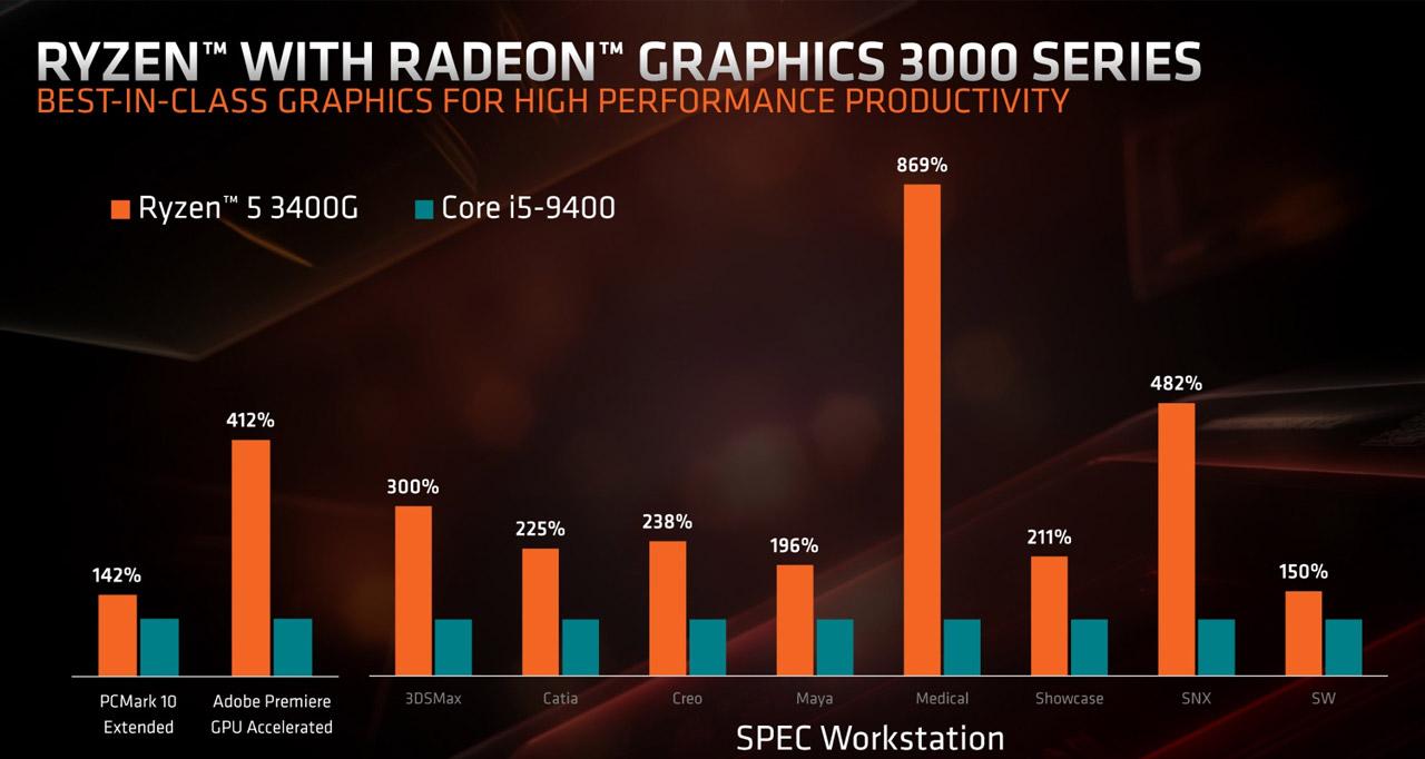 Radeon Vega 11 vs Intel UHD630.
