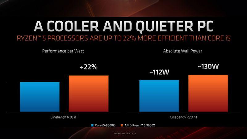 Ryzen 3000 procesor hladniji i tiši od Intela