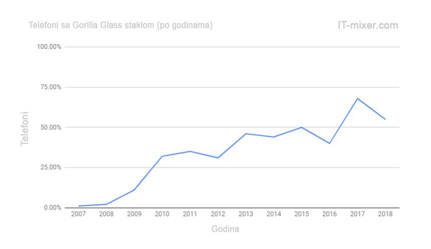 Zastupljenost Gorilla Glass tehnologije kod mobilnih telefona po godinama