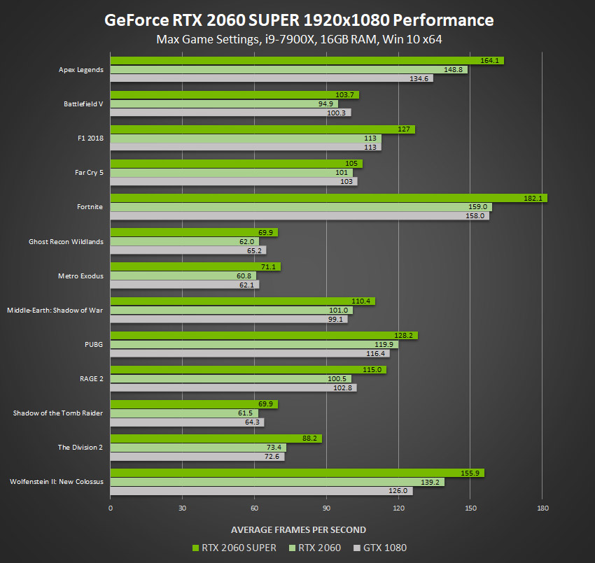 Nvidia GeForce 2060 Super na testu