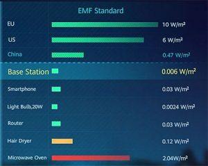 dopuštene standarde zračenja EMF-a