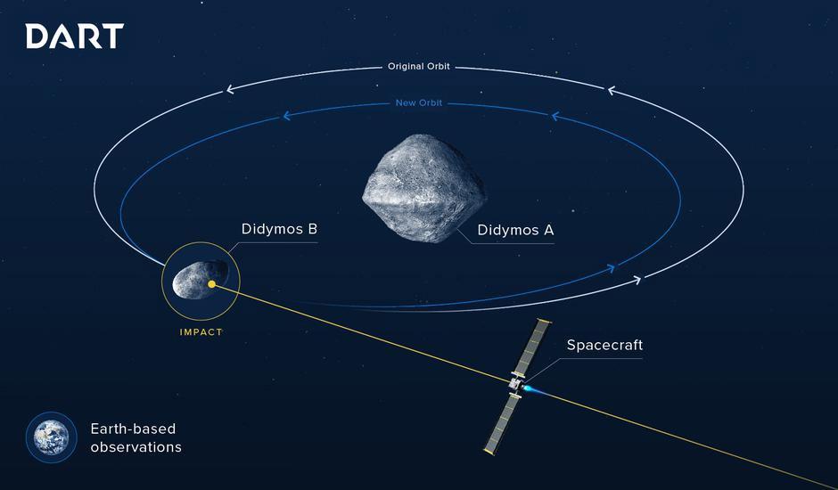 NASA planira napraviti letjelicu DART koja ce udariti asteroid i skrenuti mu putanju (Foto: ESA)