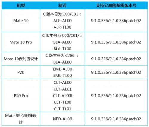 Lista Huawei kineskih modela koji dobijaju EMUI 10 Beta (Izvor: Club Huawei Forums)