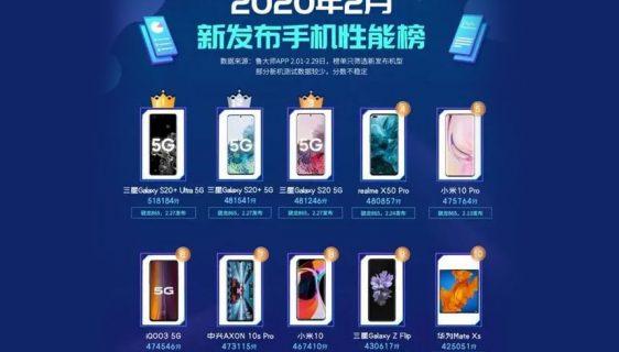 Na Master Lu benchmark listi Samsung S20 serija zauzela prve tri pozicije
