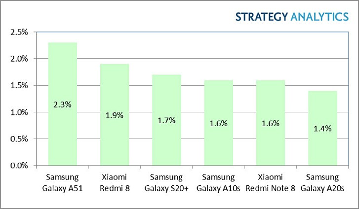 Galaxy A51 najprodavaniji Android telefon u prvom kvartalu 2020.