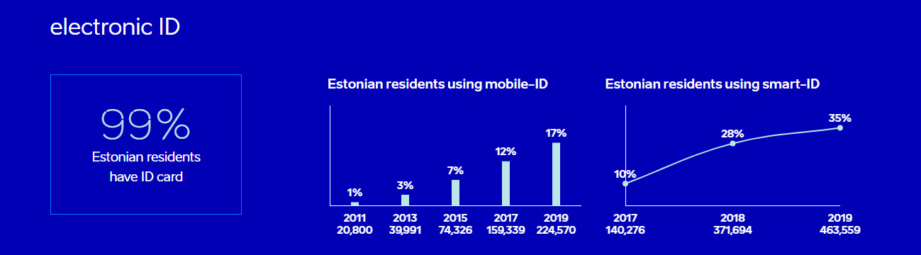Smart ID ili mobilni identitet kako god - život lakši