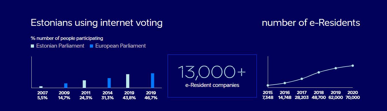 Internet glasanje u Estoniji
