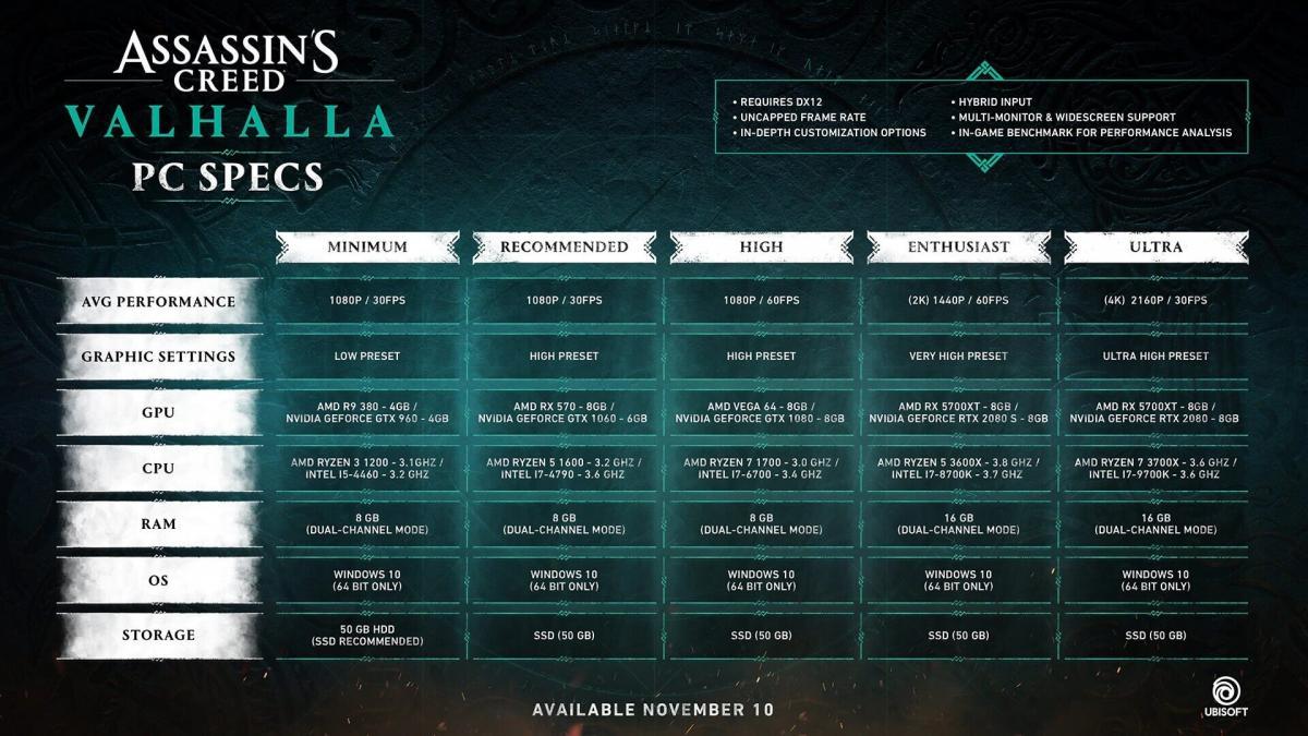 Assassin's Creed Valhalla sistemski zahtjevi